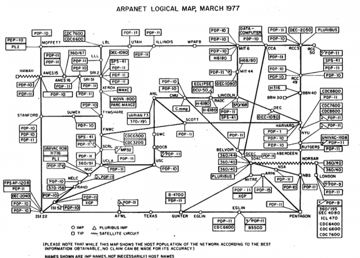 Arpanet 1977 Logical Network Map